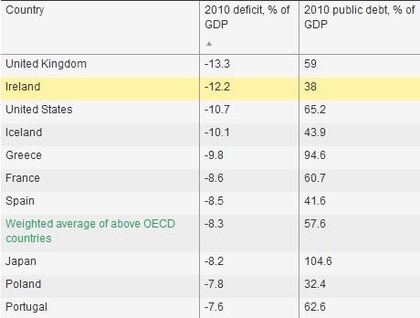 oecd deficit debt 2010