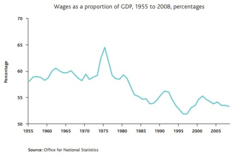wages v gdp