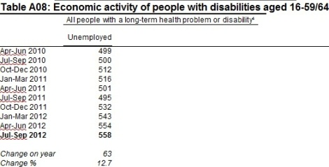 An extract from the table of unemployment levels among disabled people