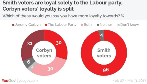 yougov loyalty