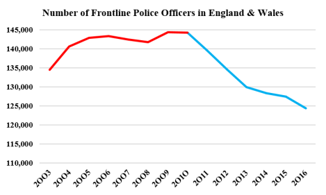 frontline police graph